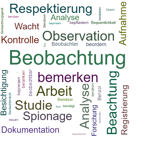 Synonym Beobachtung