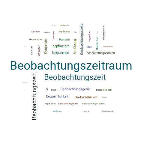 beobachtung synonym